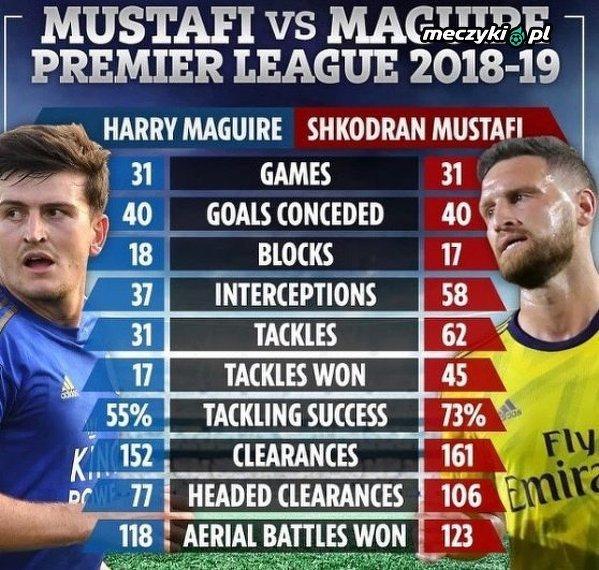 Maguire vs Mustafi 2018-19
