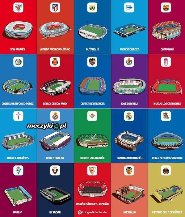 Stadiony wszystkich drużyn La Liga