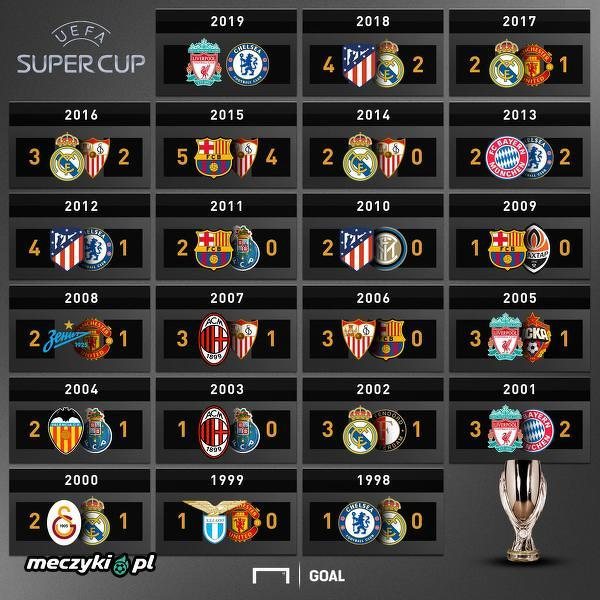 Wyniki meczów o Superpuchar Europy z ostatnich 20 lat