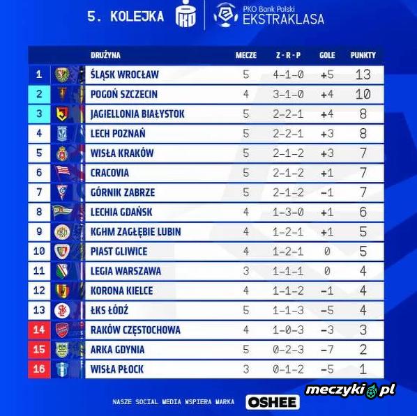 Tabela Ekstraklasy po sobotnich meczach
