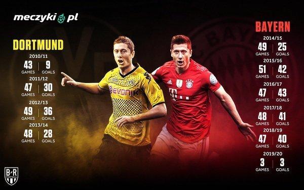 Lewandowski to maszyna do zdobywania bramek