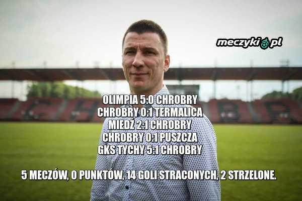 Ivan Djurdjević na ławce Chrobrego Głogów