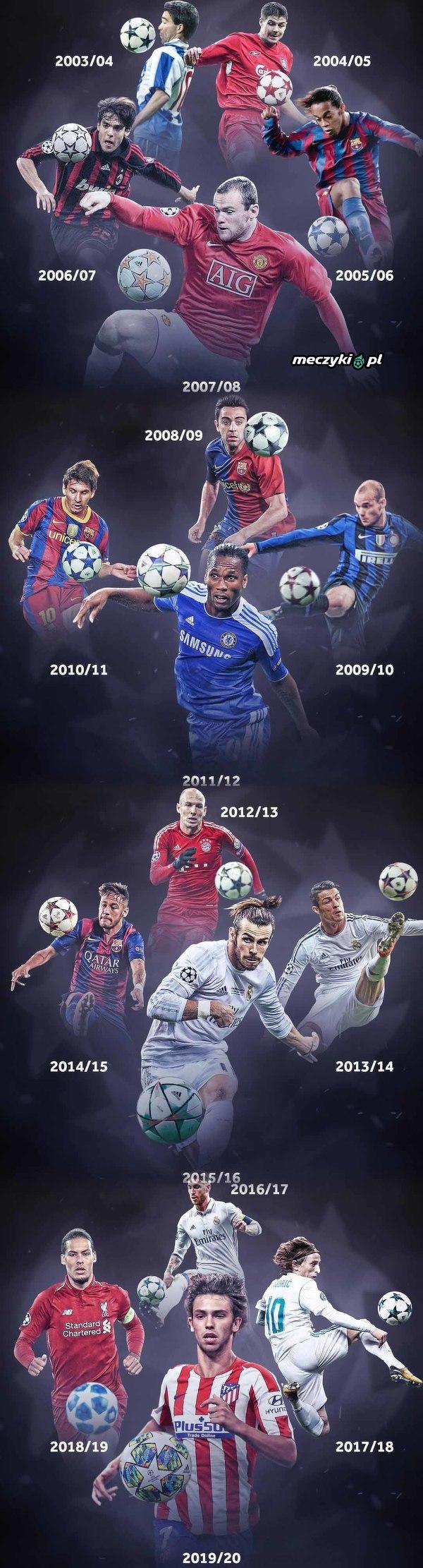 Ewolucja piłek w Lidze Mistrzów