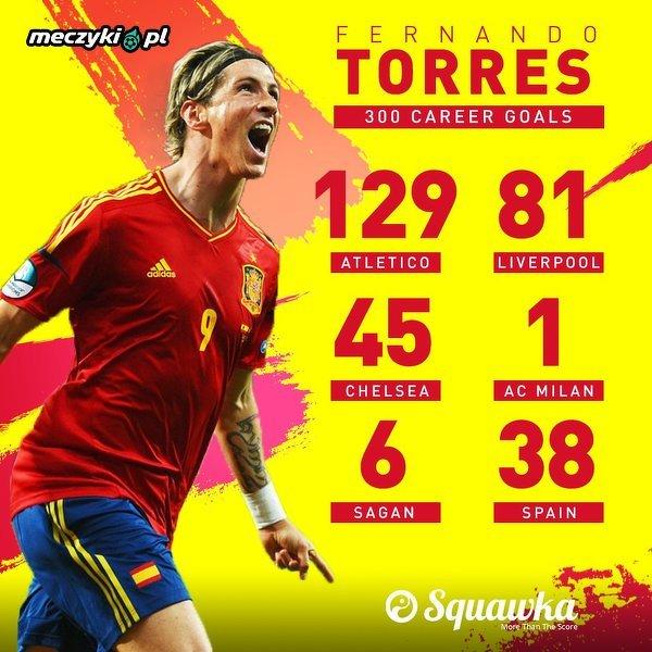 Fernando Torres strzelił 300 bramek w swojej karierze