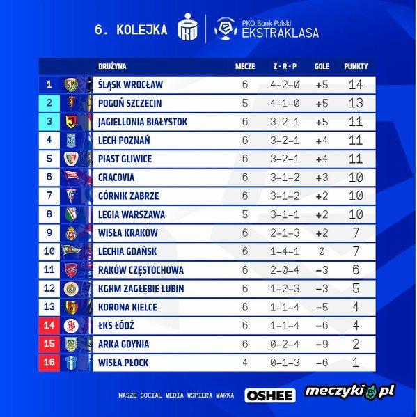 Tabela Ekstraklasy po niedzielnych meczach