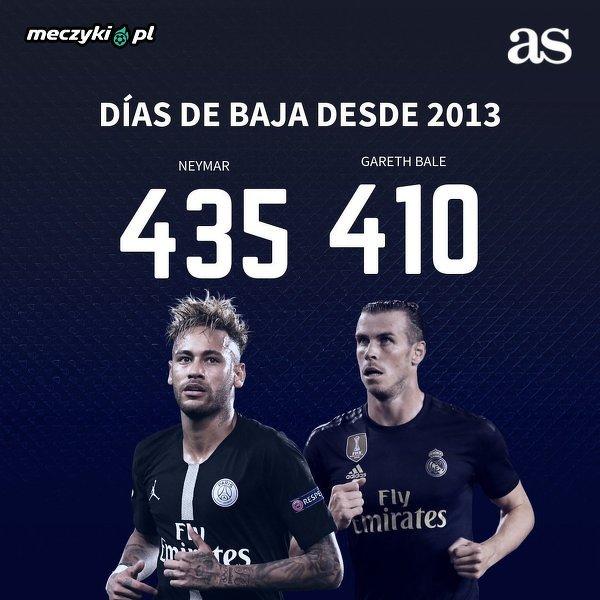 Od 2013 roku Neymar był kontuzjowany przez więcej dni niż Bale