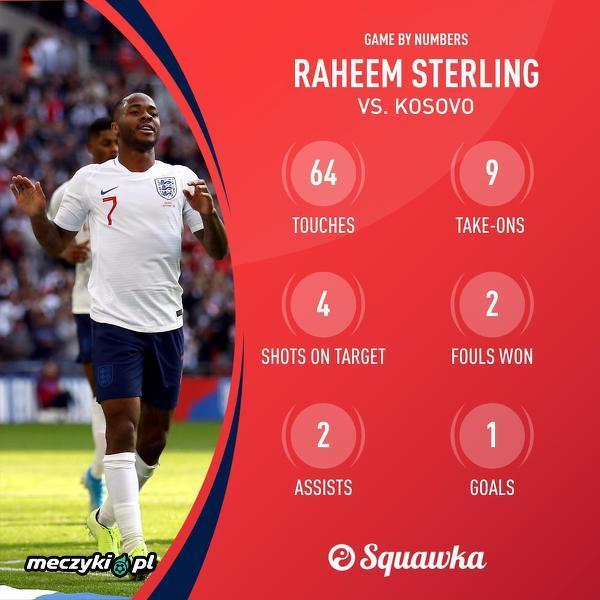 Raheem Sterling w meczu z Kosowem