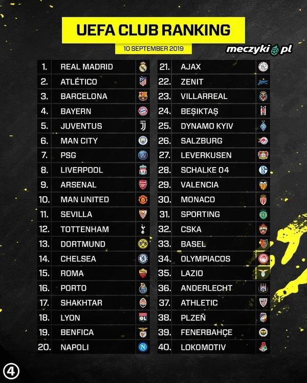 Najnowszy klubowy ranking UEFA