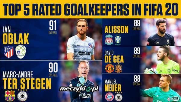 5 bramkarzy z najwyższym overallem w FIFA 20