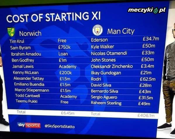 Ile kosztują podstawowe XI Norwich City i Manchesteru City