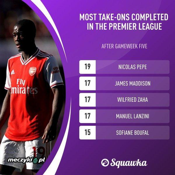 Najwięcej udanych pojedynków w trwającym sezonie Premier League