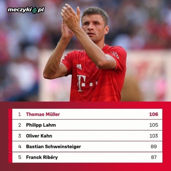 Thomas Muller pobił klubowy rekord w ilości rozegranych meczów w LM
