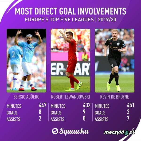Piłkarze, którzy mieli udział w największej liczbie bramek w tym sezonie