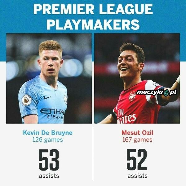 De Bruyne w historii występów w Premier League ma już więcej asyst niż Ozil