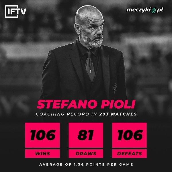 Bilans nowego trenera Milanu w Serie A. Szału nie ma