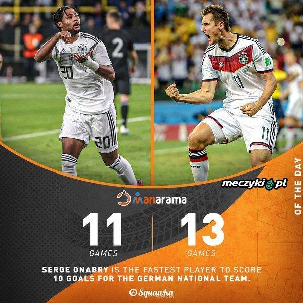 Serge Gnabry jest teraz najszybszym graczem, który strzelił 10 bramek dla reprezentacji Niemiec