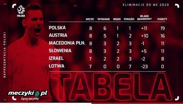 Tabela polskiej grupy w eliminacjach do euro