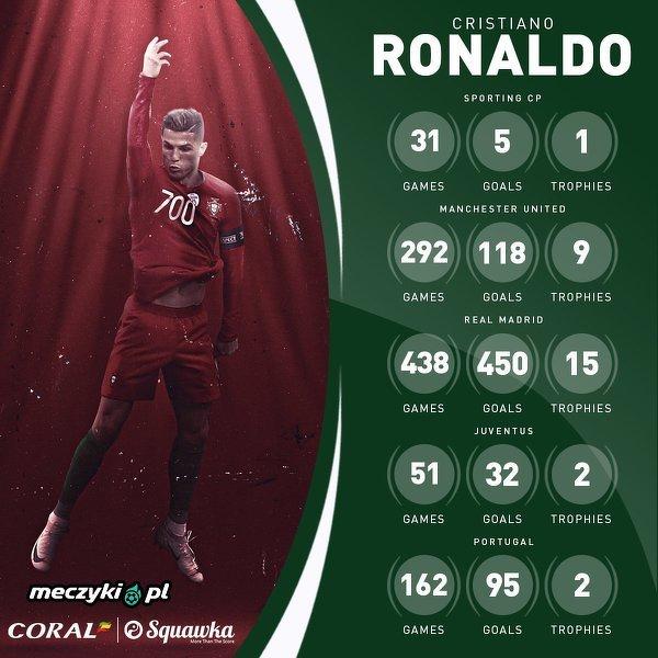 Liczby Cristiano Ronaldo