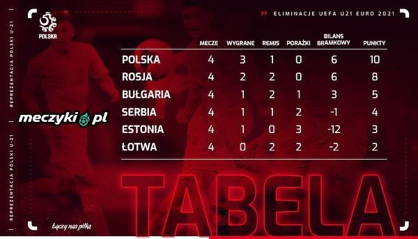 Polska U-21 liderem w swojej grupie