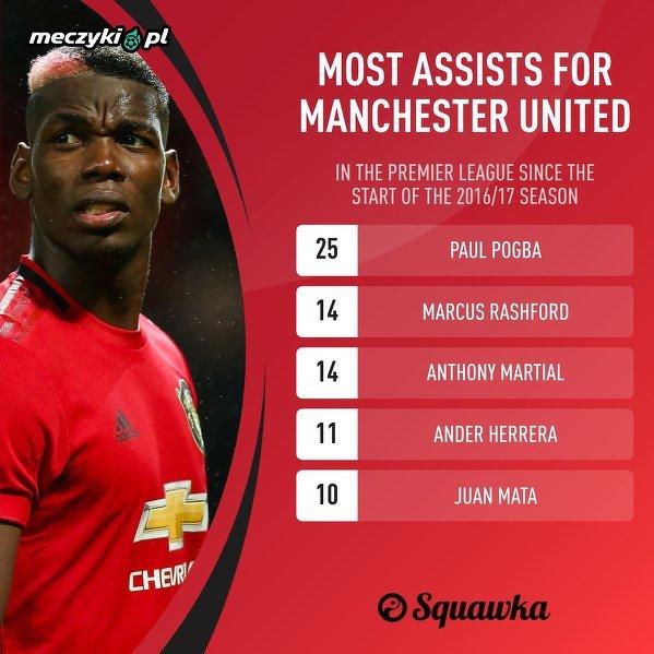 Najwięcej asyst dla Man Utd w Premier League od sezonu 2016/17