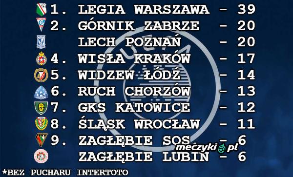 Polskie kluby które najczęściej kwalifikowały się do europejskich pucharów