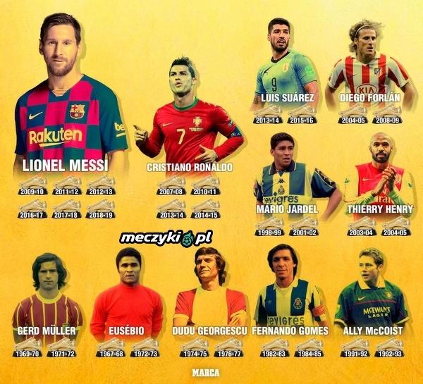 """Piłkarze, którzy zdobyli najwięcej """"Złotych Butów"""""""
