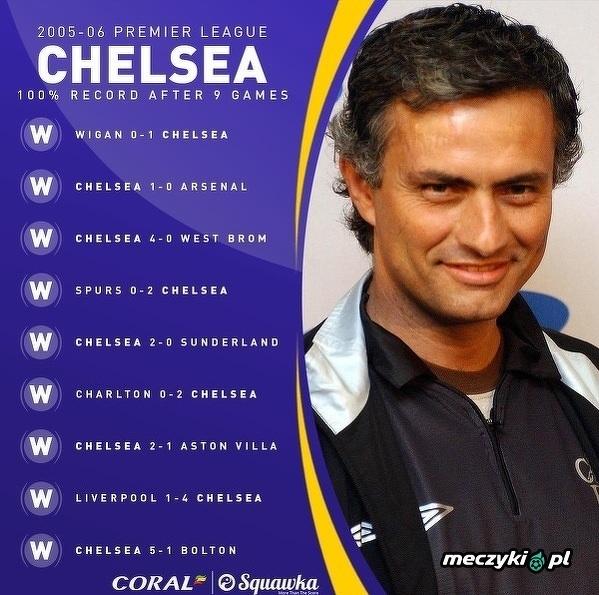 Chelsea wciąż pozostaje jedyną drużyną, która wygrała pierwsze 9 ligowych spotkań