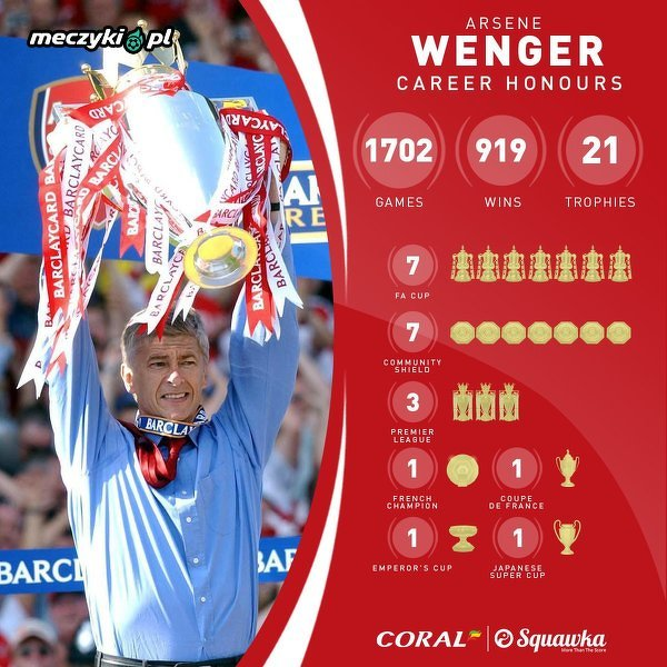 Arsene Wenger kończy dziś 70 lat