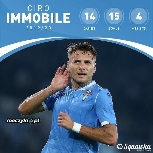 Ciro Immobile miał już bezpośredni udział w 19 bramkach Lazio we wszystkich rozgrywkach w tym sezonie