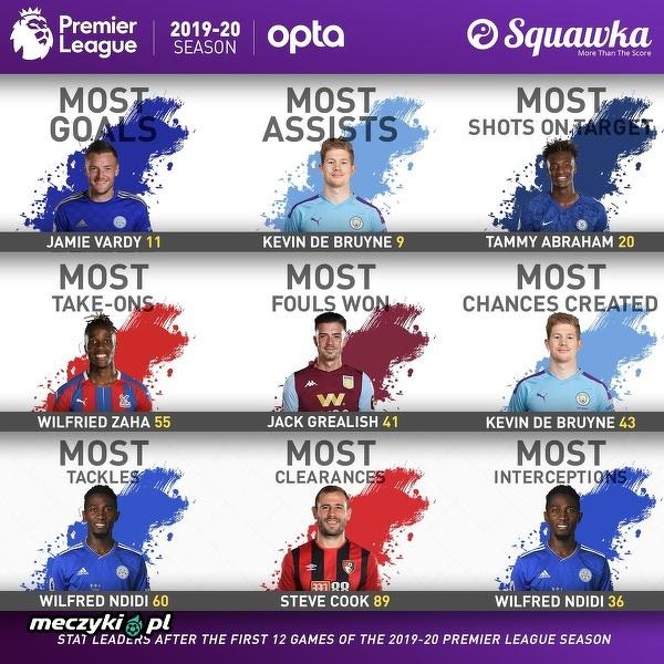 Liderzy Premier League w liczbach