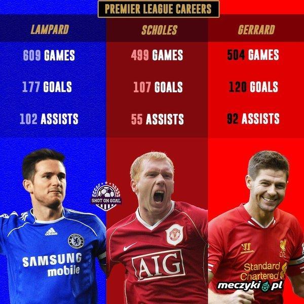 Która z tych legend Premier League była najlepsza?