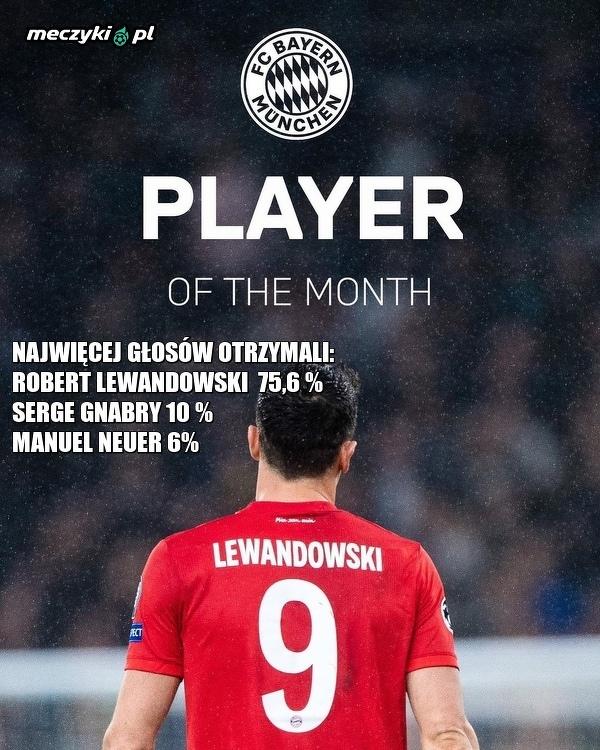 Robert Lewandowski pilkarzem miesiąca w Bayernie Monachium