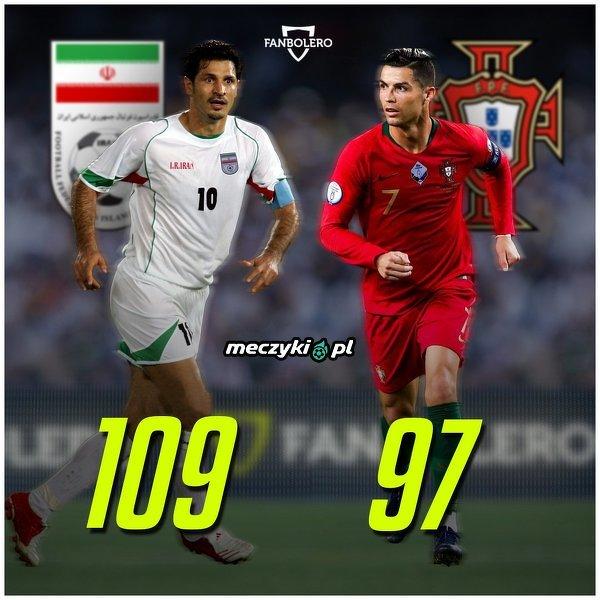 Ronaldo potrzebuje jeszcze tylko 12 goli, aby zostać rekordzistą pod względem liczby bramek zdobytych w kadrze narodowej