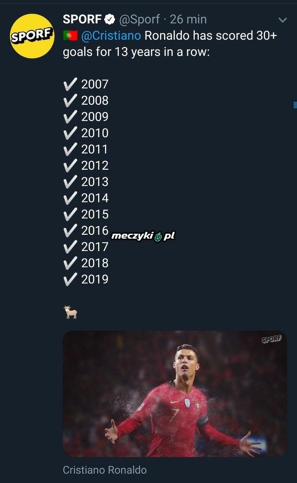 Cristiano trzyma poziom