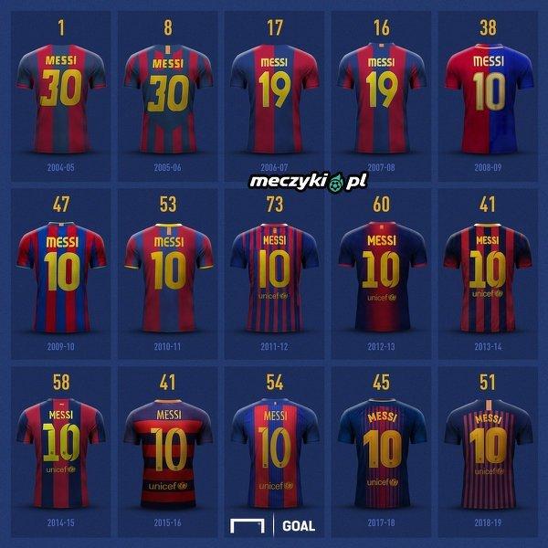 A ile goli Messi strzeli w tym sezonie?