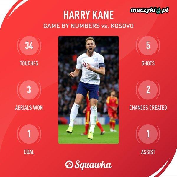 Harry Kane w meczu z Kosowem