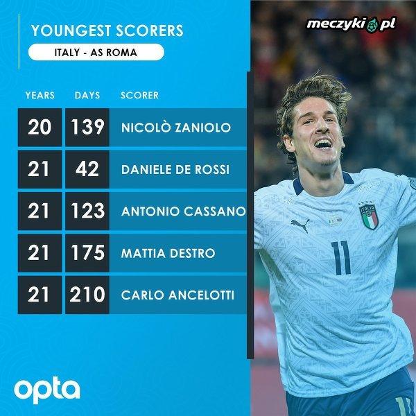 Zaniolo został najmłodszym piłkarzem Romy, który zdobył bramkę dla reprezentacji Włoch