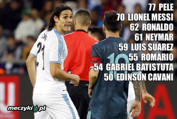 Edinson Cavani został ósmym piłkarzem w Ameryce Południowej, który zdobył co najmniej 50 goli dla swojej reprezentacji