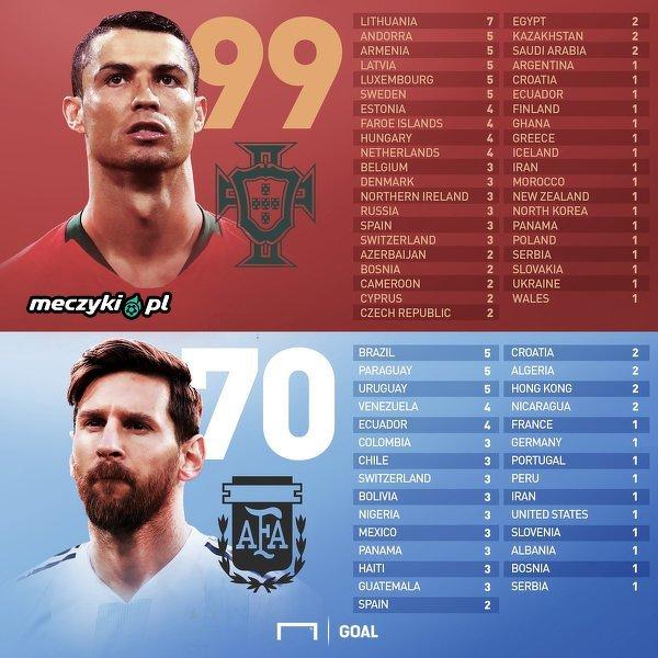 Reprezentacje, którym Messi i Ronaldo strzelali bramki