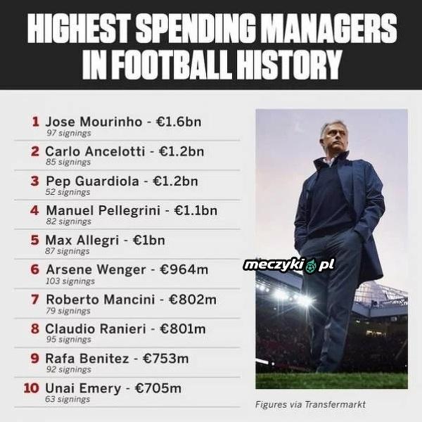 Trenerzy, którzy do tej pory wydali najwięcej na transfery