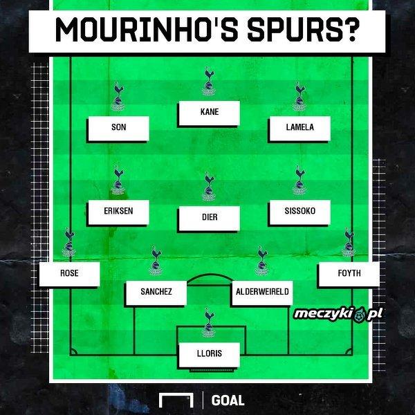 Tak będzie wyglądał Tottenham Jose Mourinho?