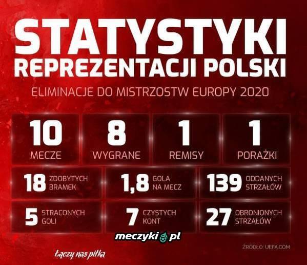 Reprezentacja Polski w eliminacjach do ME 2020