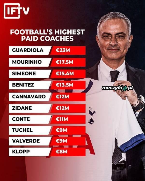 Ci trenerzy zarabiają najwięcej