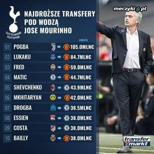 Najdroższe transfery Mourinho