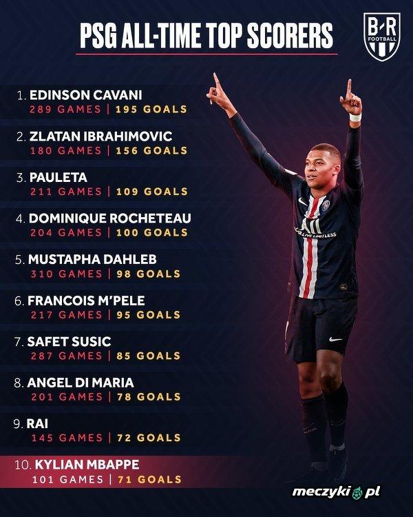 Mbappe w 10. najlepszych strzelców PSG
