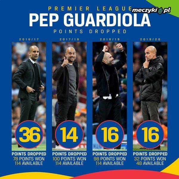 Liczba punktów, które tracił Guardiola w poszczególnych sezonach jako trener Manchesteru City