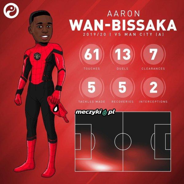 Aaron Wan-Bissaka w meczu z Manchesterem City