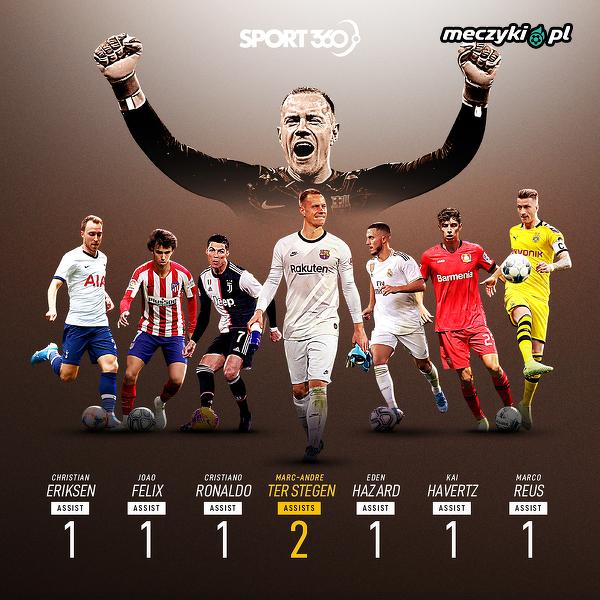 Ter Stegen ma więcej asyst ligowych niż kilka wielkich nazwisk w sezonie 2019/20