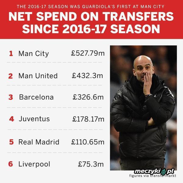 Tyle kasy wydać, aby być teraz w tabeli za Brendanem Rodgersem i jego Leicester