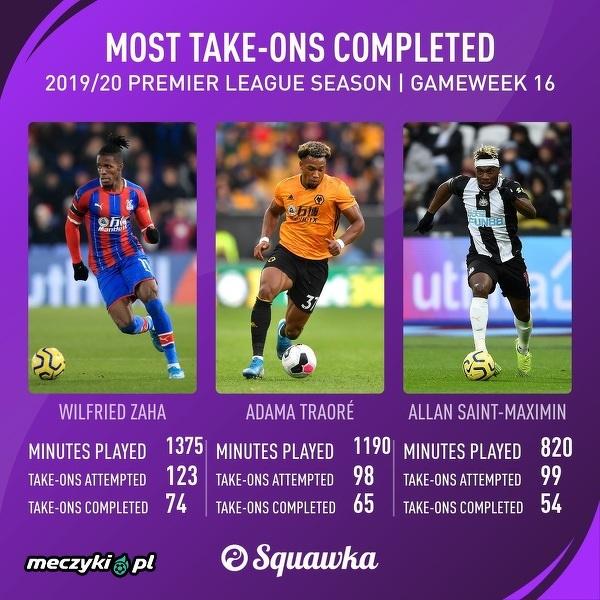 Piłkarze z największą liczbą dryblingów w Premier League